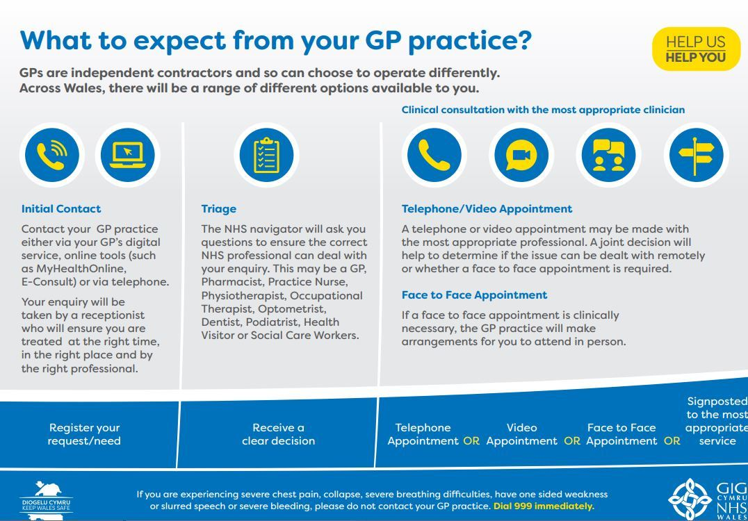 Our communications campaign under the umbrella of Help Us, Help You has been well received by practices and the attached flowchart has been produced to help inform the public of what they can expect when contacting their GP practice.